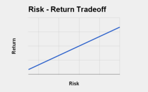 graph showing risk - return tradeoff